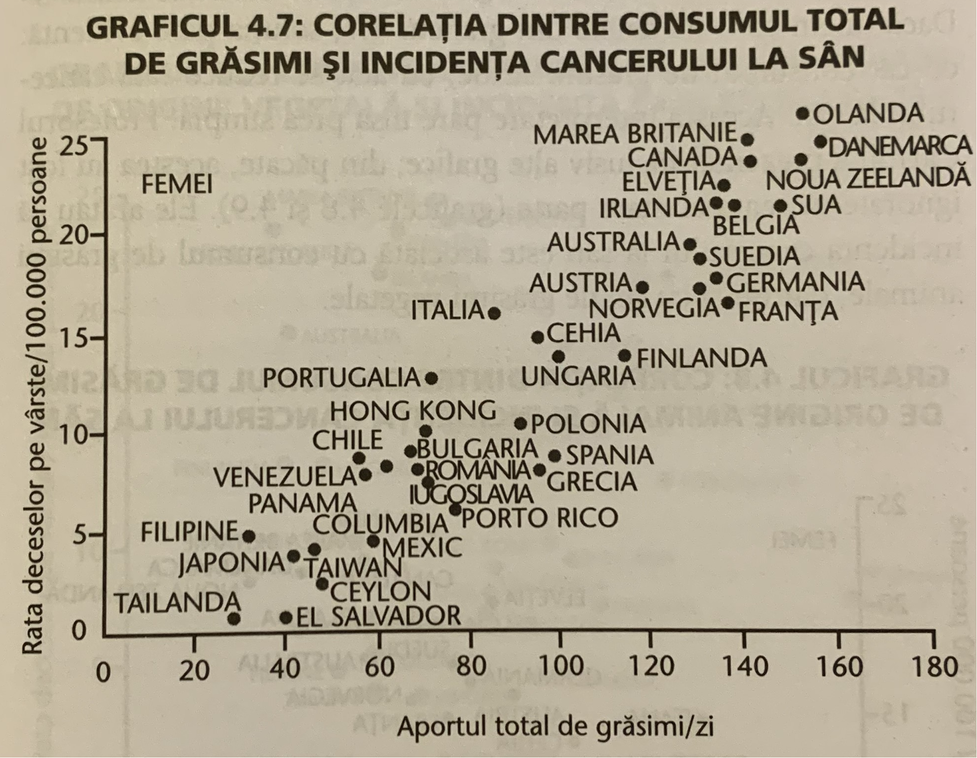 Graficul 4.7 din Studiul China, Dr. T. Colin Campbell